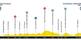 Tour des Alpes-Maritimes et du Var 2020 étape 1