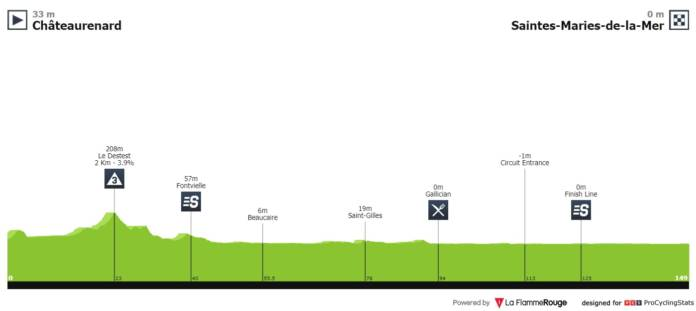 Profil Etape 1 Tour de La Provence 2020