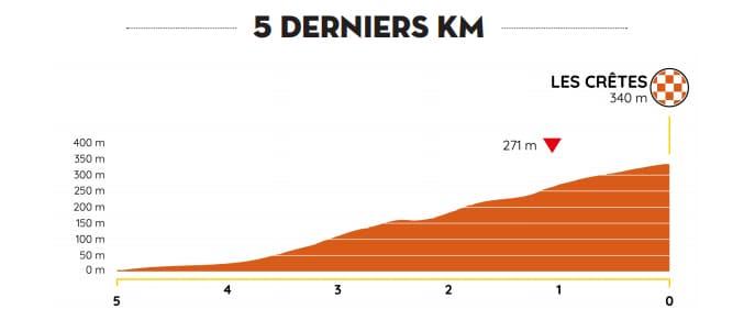 Profil de l'arrivée 2e étape Tour de La Provence 2020