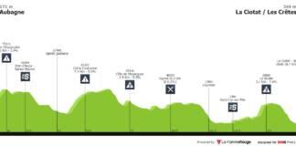 Profil Etape 2 Tour de La Provence 2020