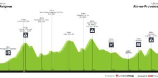 Profil Etape 4 Tour de La Provence 2020