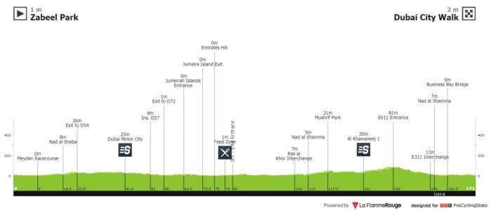 UAE Tour 2020 étape 4