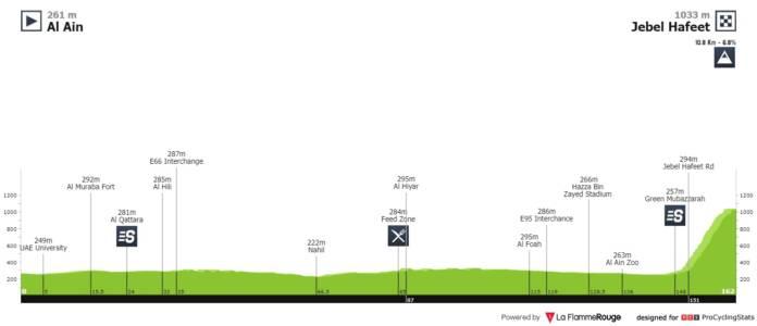 UAE Tour 2020 étape 5