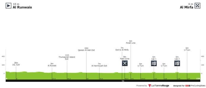 UAE Tour 2020 étape 6
