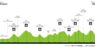 Paris-Nice 2020 Profil Etape 6