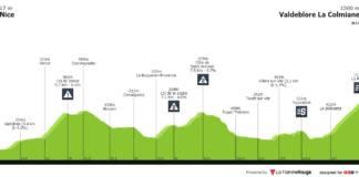 Paris-Nice 2020 Profil Etape 7