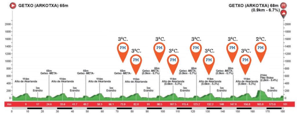 Profil Circuito de Getxo 2020