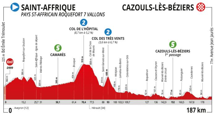 La Route d'Occitanie 2020 étape 1