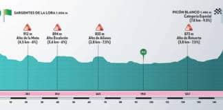 Tour de Burgos 2020 étape 3