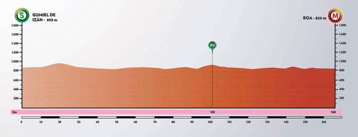 Tour de Burgos 2020 étape 4