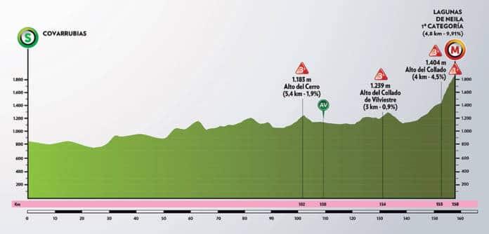 Tour de Burgos 2020 étape 5
