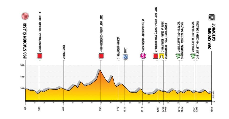 Tour de Pologne 2020 - Etape 1 : Chorzów – Katowice (195,8 km)
