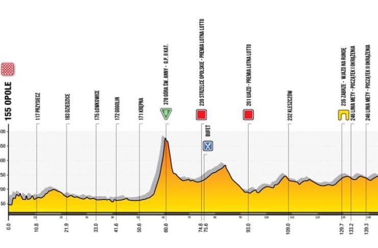 Tour de Pologne 2020 - Etape 2 : Opole – Zabrze (151,5 km)