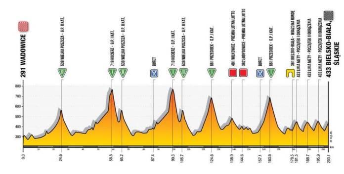 Tour de Pologne 2020 - Etape 3 : Wadowice – Bielsko-Biała (203,1 km)