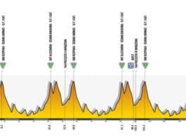 Tour de Pologne 2020 - Etape 4 : Bukovina Resort – Bukowina Tatrzańska (152,9 km)