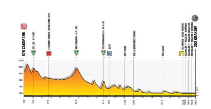 Tour de Pologne 2020 - ETape 5 : Zakopane – Kraków (188 km)