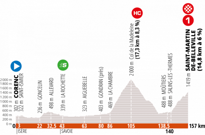 Critérium du Dauphiné 2020 étape 3
