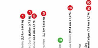 Critérium du Dauphiné 2020 étape 4