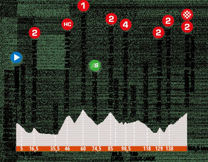 Critérium du Dauphiné 2020 étape 5