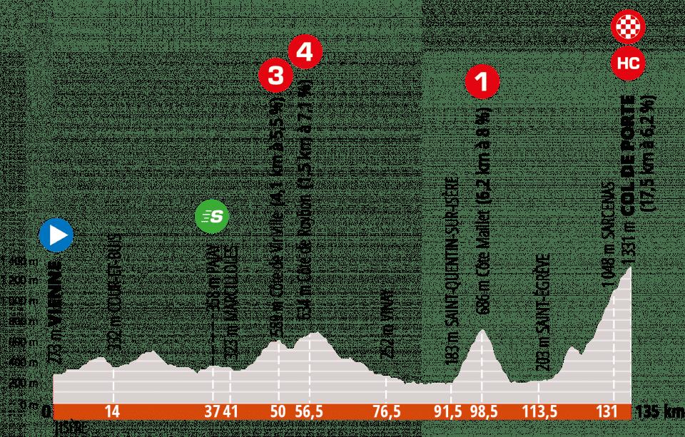 Profil étape 2 Critérium Dauphiné 2020