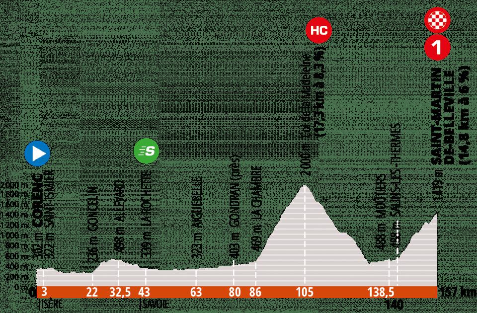 Profil étape 3 Critérium Dauphiné 2020
