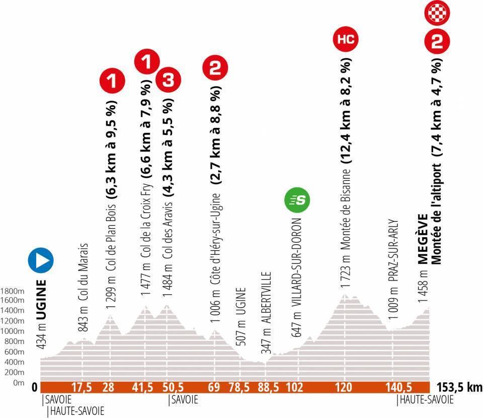 Profil étape 4 Critérium Dauphiné 2020