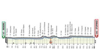 Milan-Turin 2020 parcours et favoris