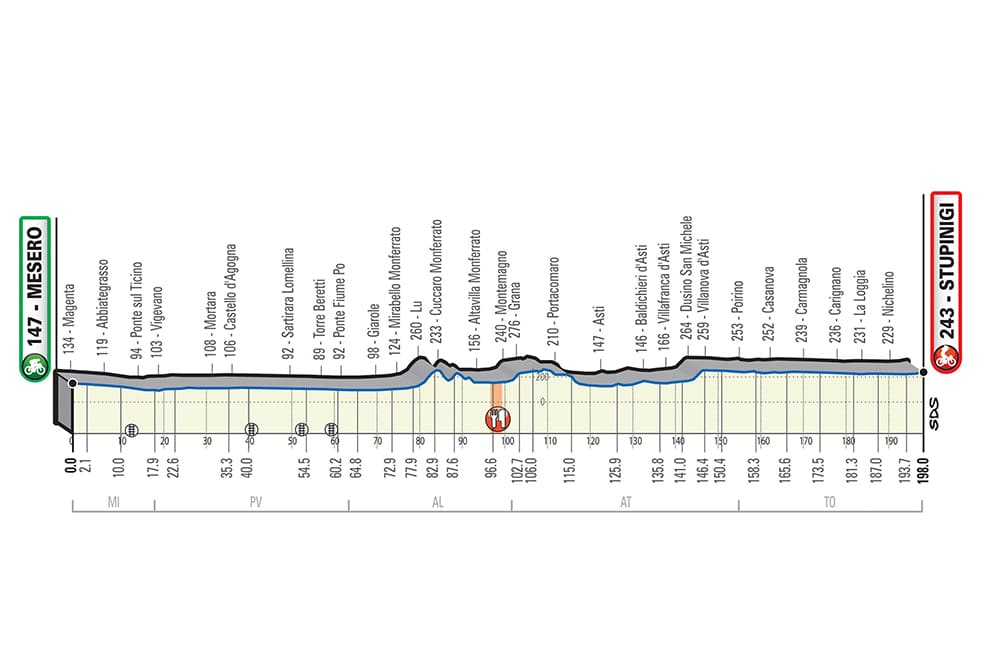 Cyclisme: le Français Arnaud Démare remporte Milan-Turin