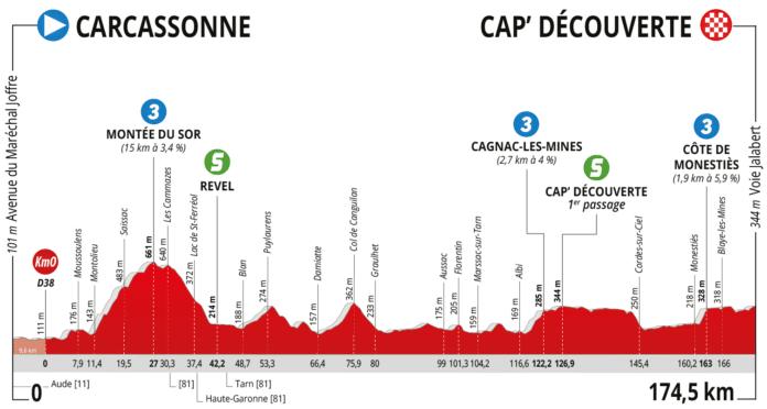 Route d'Occitanie 2020 étape 2