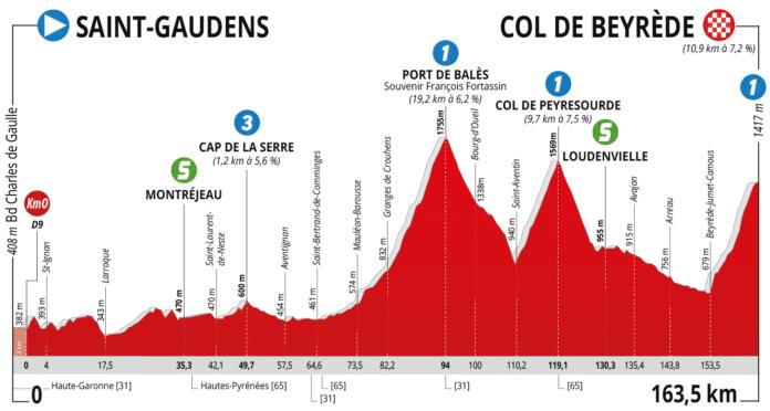 Route d'Occitanie 2020 étape 3