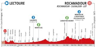 Route d'Occitanie 2020 étape 4