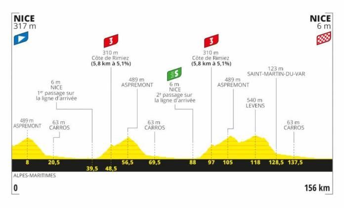 Tour de France 2020 profil étape 1