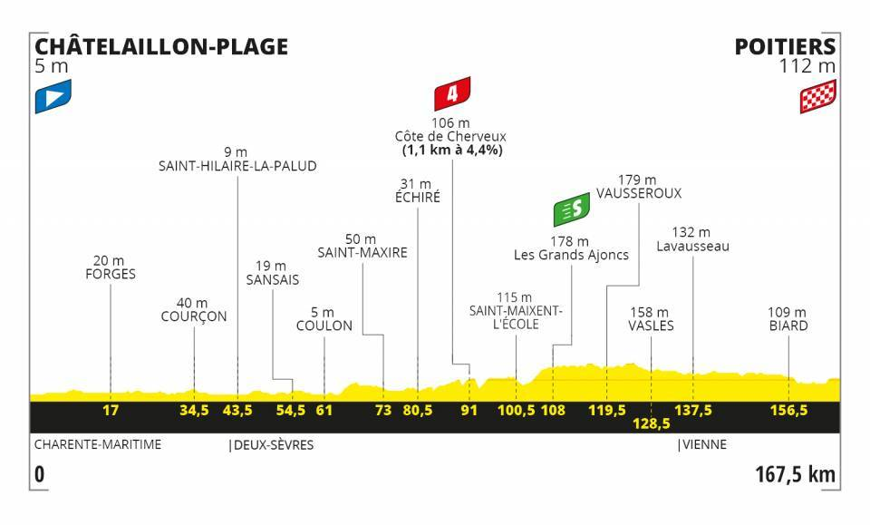 Tour de France 2020 profil étape 11