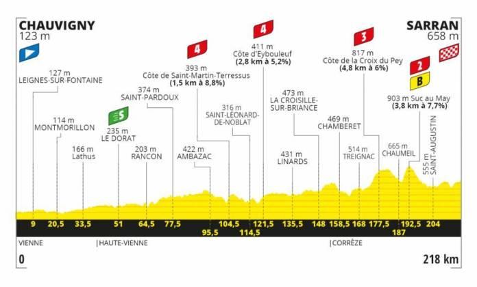 Tour de France 2020 profil étape 12