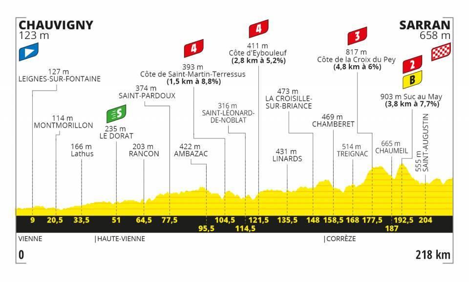 Tour de France 2020 profil étape 12