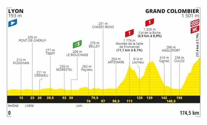 Tour de France 2020 profil étape 15