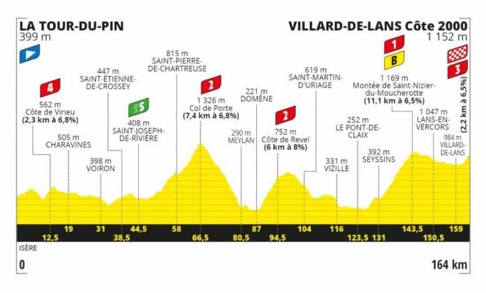 Tour de France 2020 profil étape 16