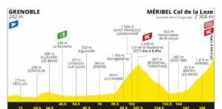 Tour de France 2020 profil étape 17
