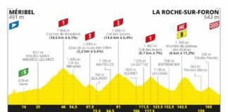 Tour de France 2020 profil étape 18