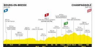 Tour de France 2020 profil étape 19