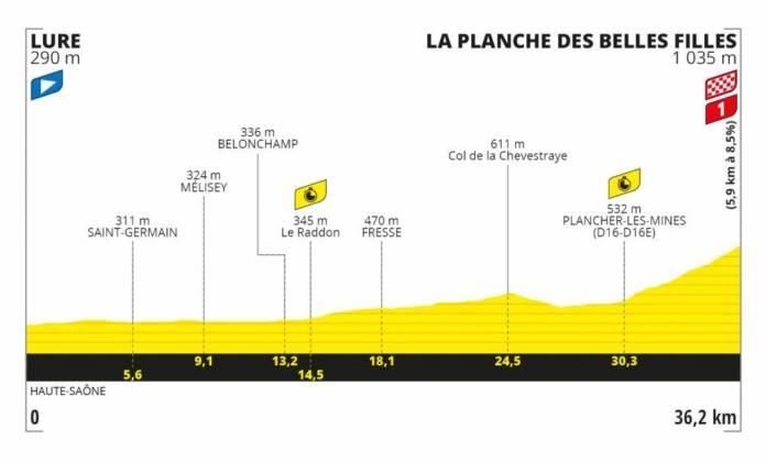 Tour de France 2020 profil étape 20