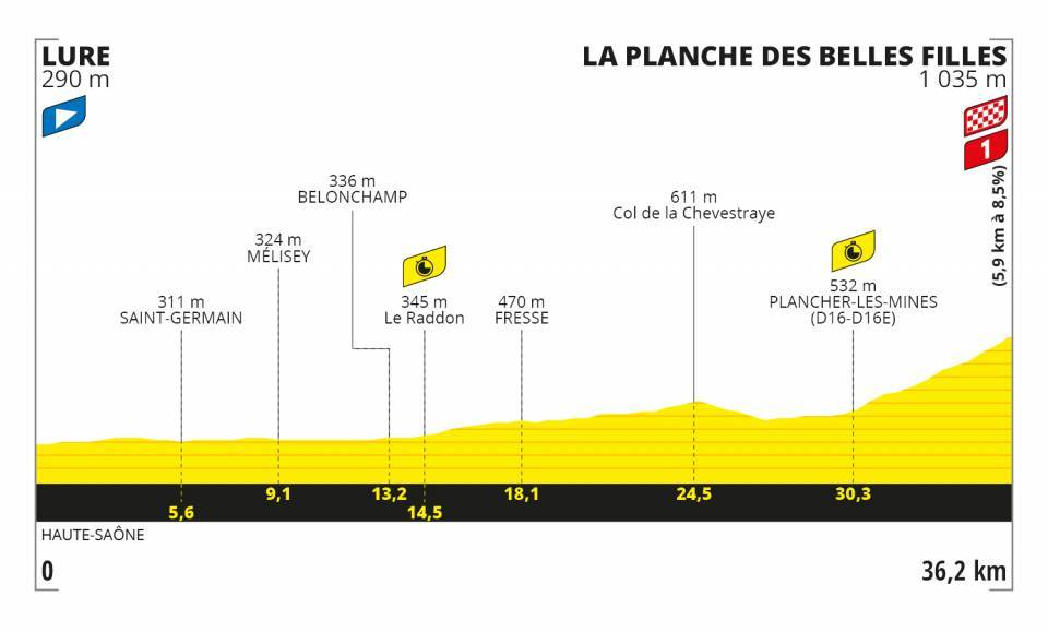 Tour de France 2020 profil étape 20