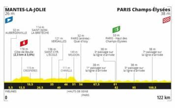 Tour de France 2020 profil étape 21