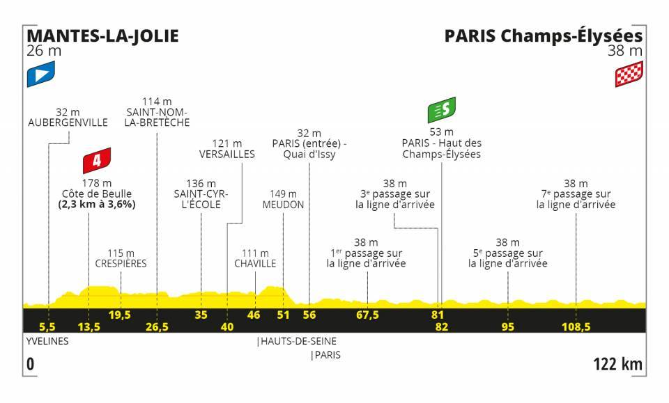 Tour de France 2020 profil étape 21