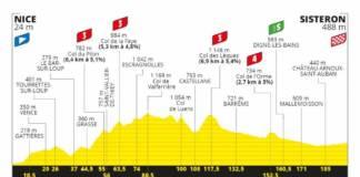 Tour de France 2020 profil étape 3