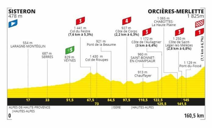 Tour de France 2020 profil étape 4