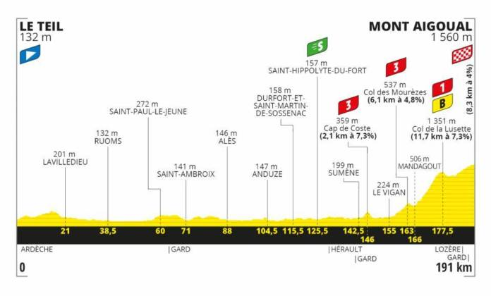 Tour de France 2020 profil étape 6