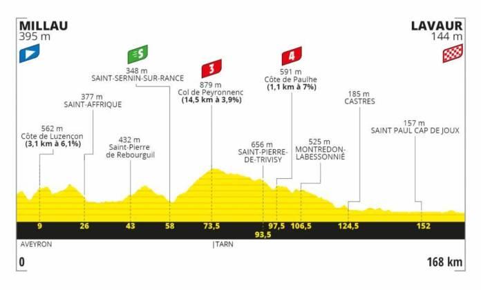 Tour de France 2020 profil étape 7