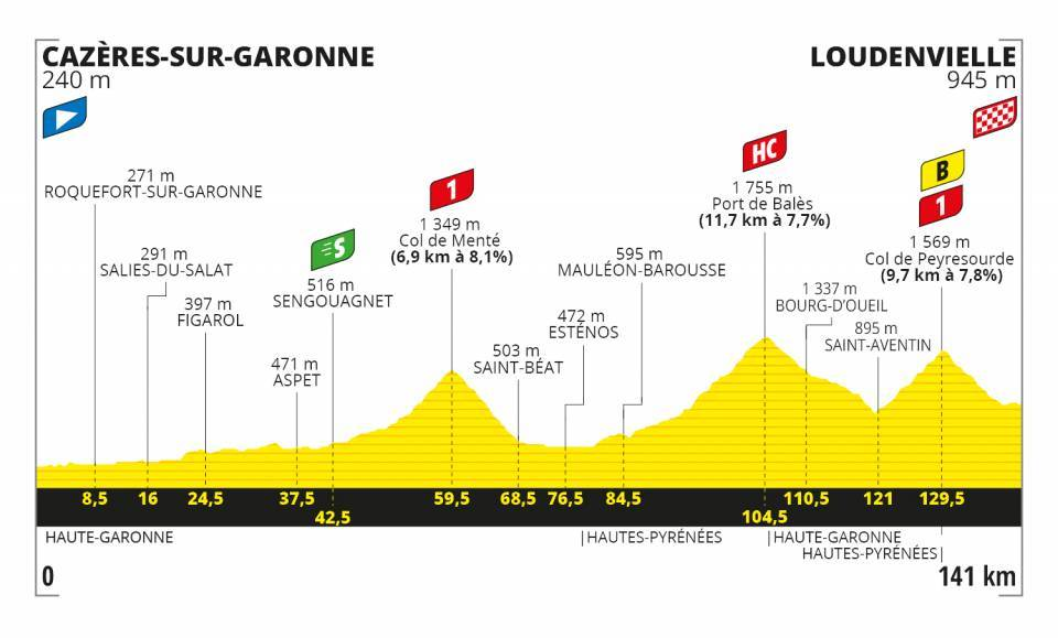 Tour de France 2020 profil étape 8