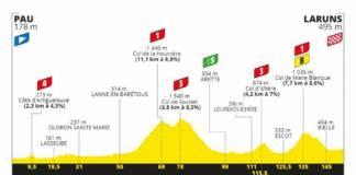 Tour de France 2020 profil étape 9